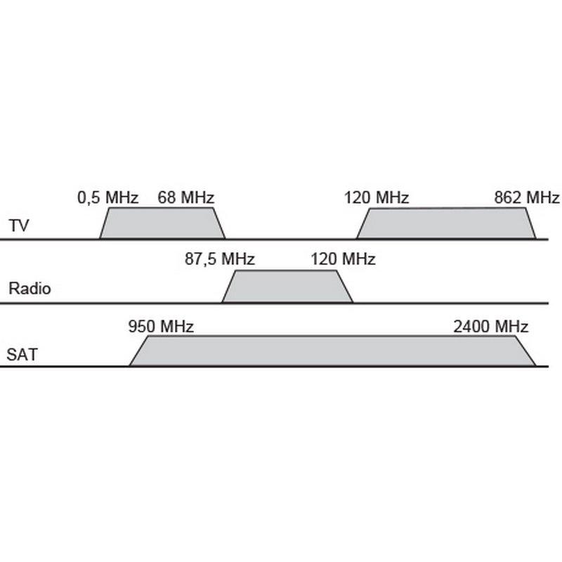 3-Loch Stich-/Enddose für BK & SAT 5-2400MHz mit AP Rahmen +